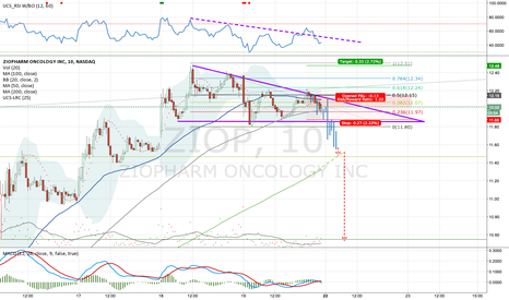 ZIOP: $ZIOP's out of steam by now - needs some cool down