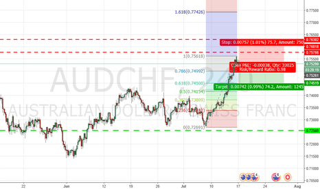 AUDCHF: AUD/CHF reversal