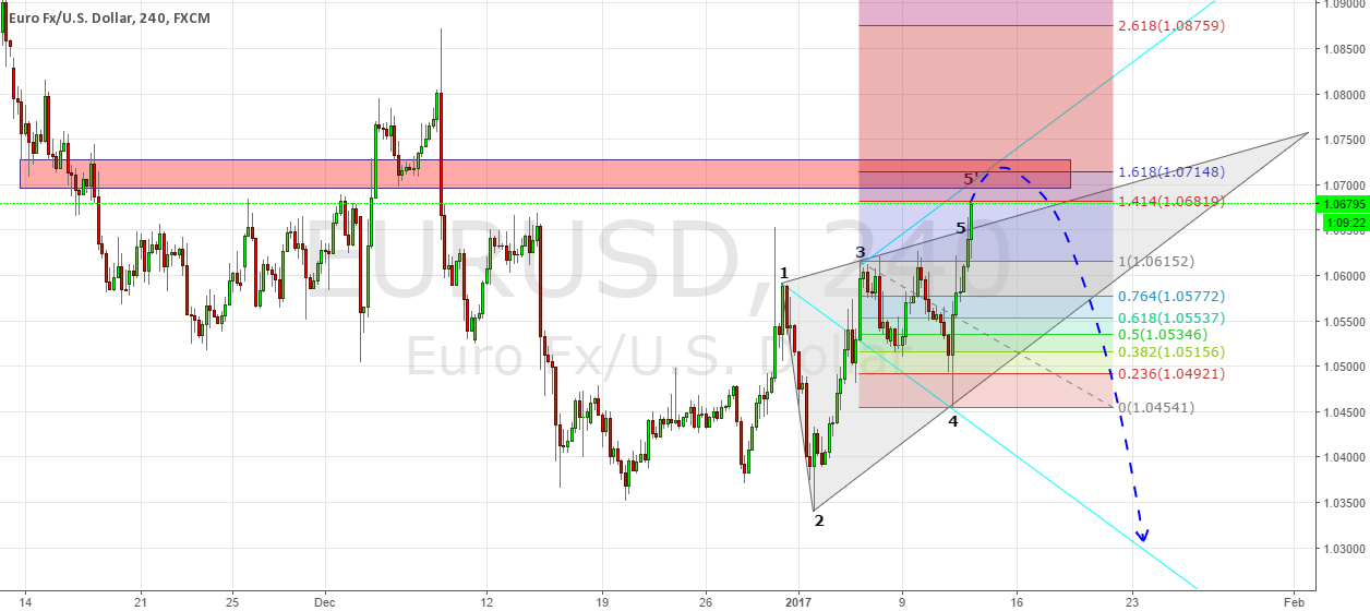 EURUSD near completion of WW