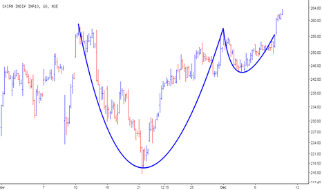 CAIRN: Cairn India - Cup & Handle