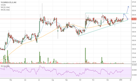 TCIEXP: #TCIEXP - Ascending Triangle Pattern formation