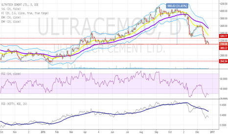 ULTRACEMCO: Cement sector opportunities