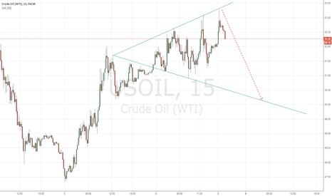 USOIL: Crude Oil, Wolf Wave