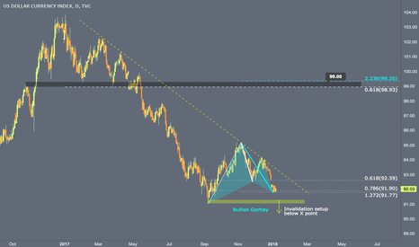 DXY: Daily Bullish Gartley