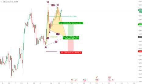 USDCAD: Potential Bullish Gartley in USDCAD