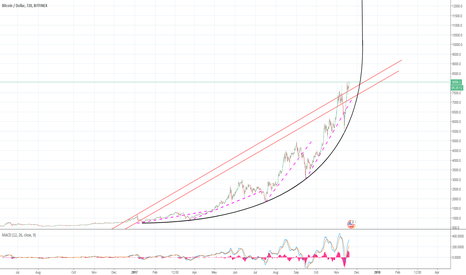 BTCUSD: Bitcoin/USD - Parabolic curve [Updated]