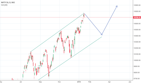 NIFTY: nifty trend down