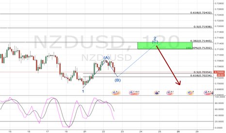 NZDUSD: Near future thought on Kiwi Dollar