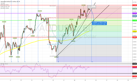 AUDUSD: Short AUD/USD - Trendline + Market Top