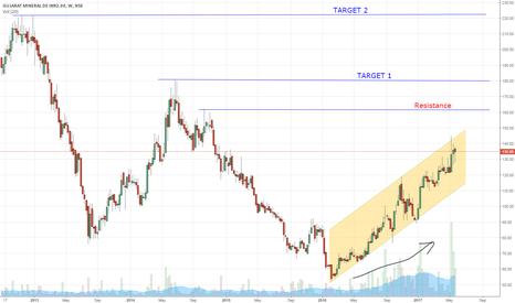 GMDCLTD: Gujrat Mineral(GMDC) can be a multi bagger