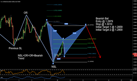 USDCAD: USDCAD Potential Bearish Bat