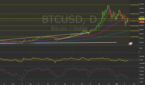 BTCUSD: $BTCUSD -Daily chart. #Bitcoin