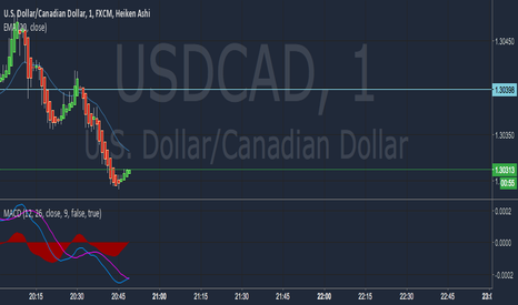USDCAD: USDCAD Trending up