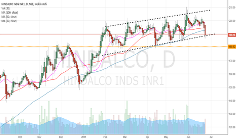 HINDALCO: HIndalco : 180 will be a good level to go long