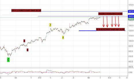 NIFTY: Nifty trade setup based on Elliott wave 15 minute chart