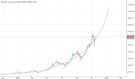 BTCEUR: The future of Bitcoin?