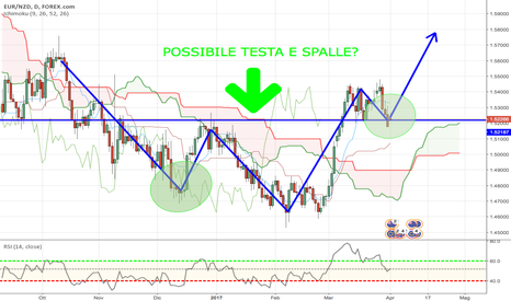 EURNZD: POSSIBILE LONG PER EURNZD?