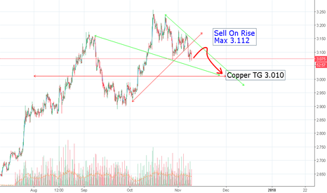 COPPER: Copper Sell On Rise - Max 3.112