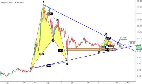 XMRUSD: XMRUSD: 2BAT+ Triangle, Buy near 82