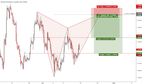 GBPUSD: Weekly Signals GBPUSD: Bearish Gartley