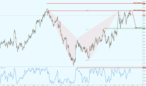 AUDJPY: AUDJPY experiencing major resistance, potential upcoming drop!