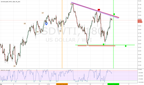USDWTI: MP chart 18 points 3 turning points. based on Heating oil