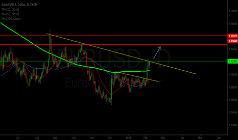 EURUSD: eurusd setup