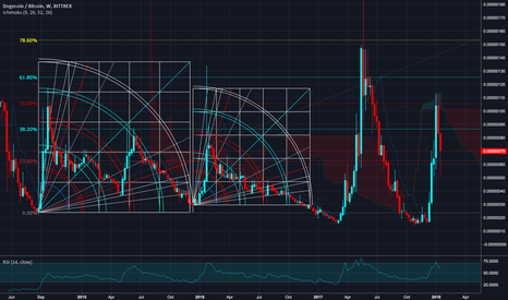 DOGEBTC: Doge 3 Year Chart - Present Cycle Complete