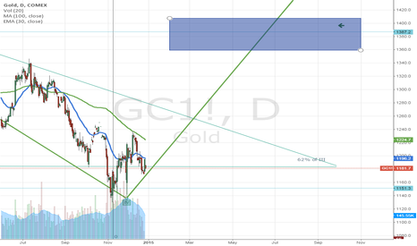GC1!: Gold is in a nice spot to figure out where it wants to go