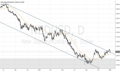 NZDUSD: NZD/USD Returns to Broken Long Term Trend Line?