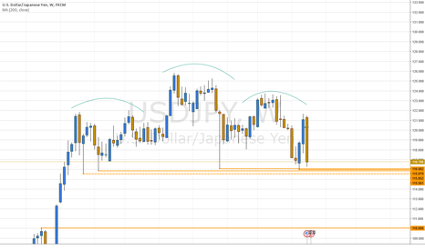 USDJPY: USDJPY - Continued USD Weakness Will See Price Hit the Floor