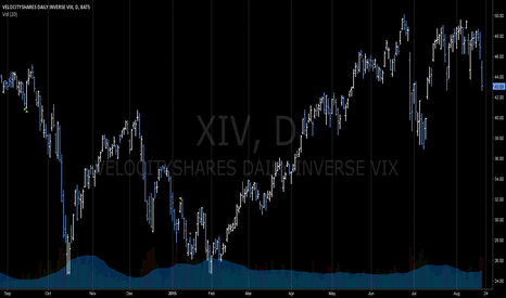 XIV: LONG - ETFs XIV Daily Inverse Vix