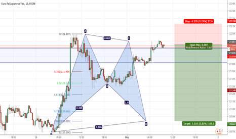 EURJPY: potential bat pattern for a 100 pips ( sell)