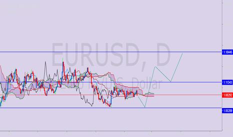 EURUSD: eurusd has strong support