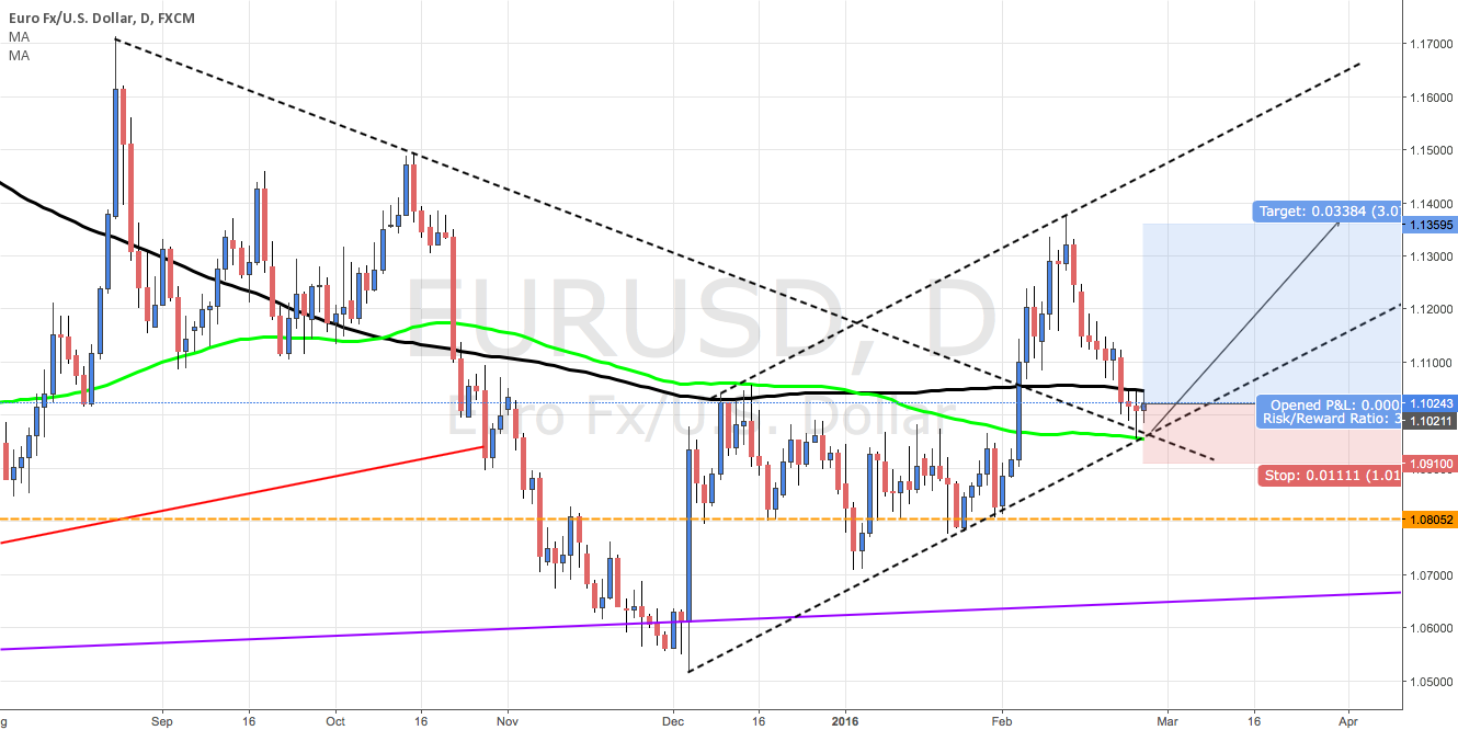 Long EUR/USD with A New Up-Trend Channel