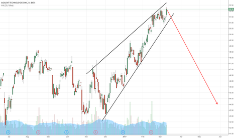 A: Agilent Technologies INC. rising wedge continuation pattern