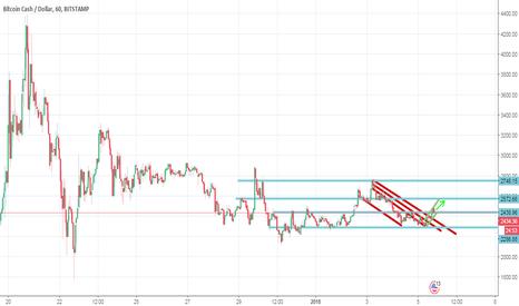 BCHUSD: BCH / USD UP
