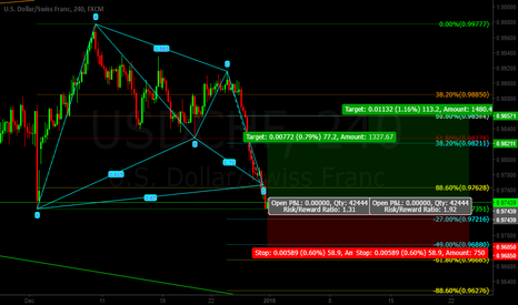 USDCHF: Usd/Chf BAT Pattern LONG (bc)