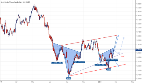 USDCAD: USD/CAD: Head and Shoulder ?