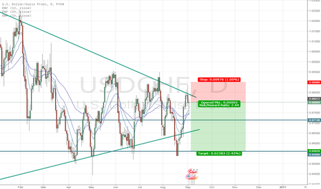 USDCHF: USD/CHF - The short trap!