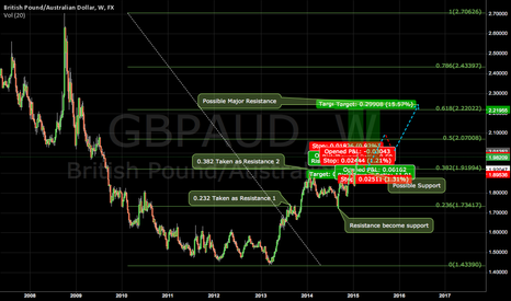 GBPAUD: SHORT than LONG