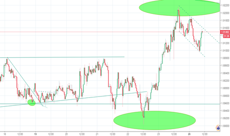 GBPNZD: Canal descendant GBPNZD