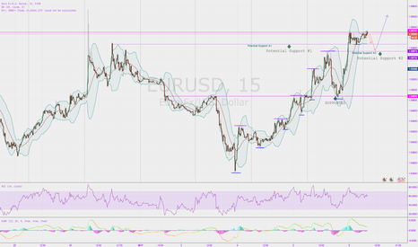 EURUSD: EURUSD needs to retrace before Bull-action takes place