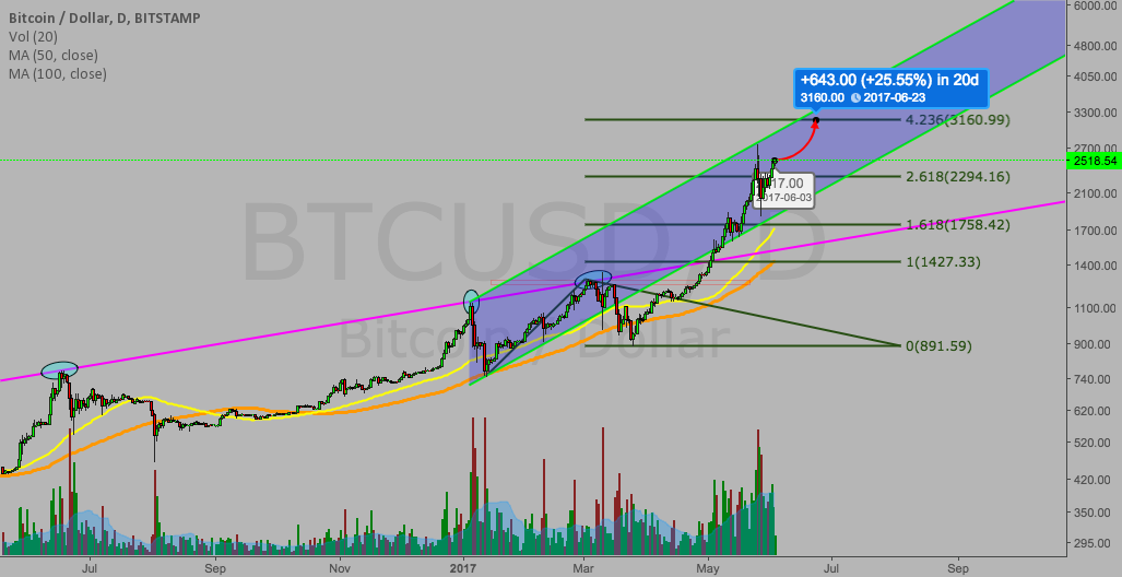 Bitcoin next stop $3160 and good channel to keep an eye on