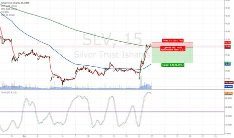 SLV: silver 15min short