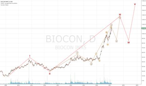 BIOCON: Short for target below 1000