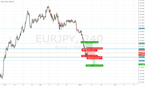 EURJPY: breakoutbox