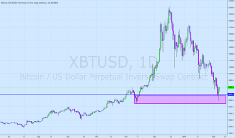 XBTUSD: Bitcoin - Is that something in your pocket?