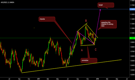 AUDNZD: nice correction in the form of regular flat