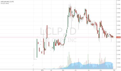 LCLP: wait